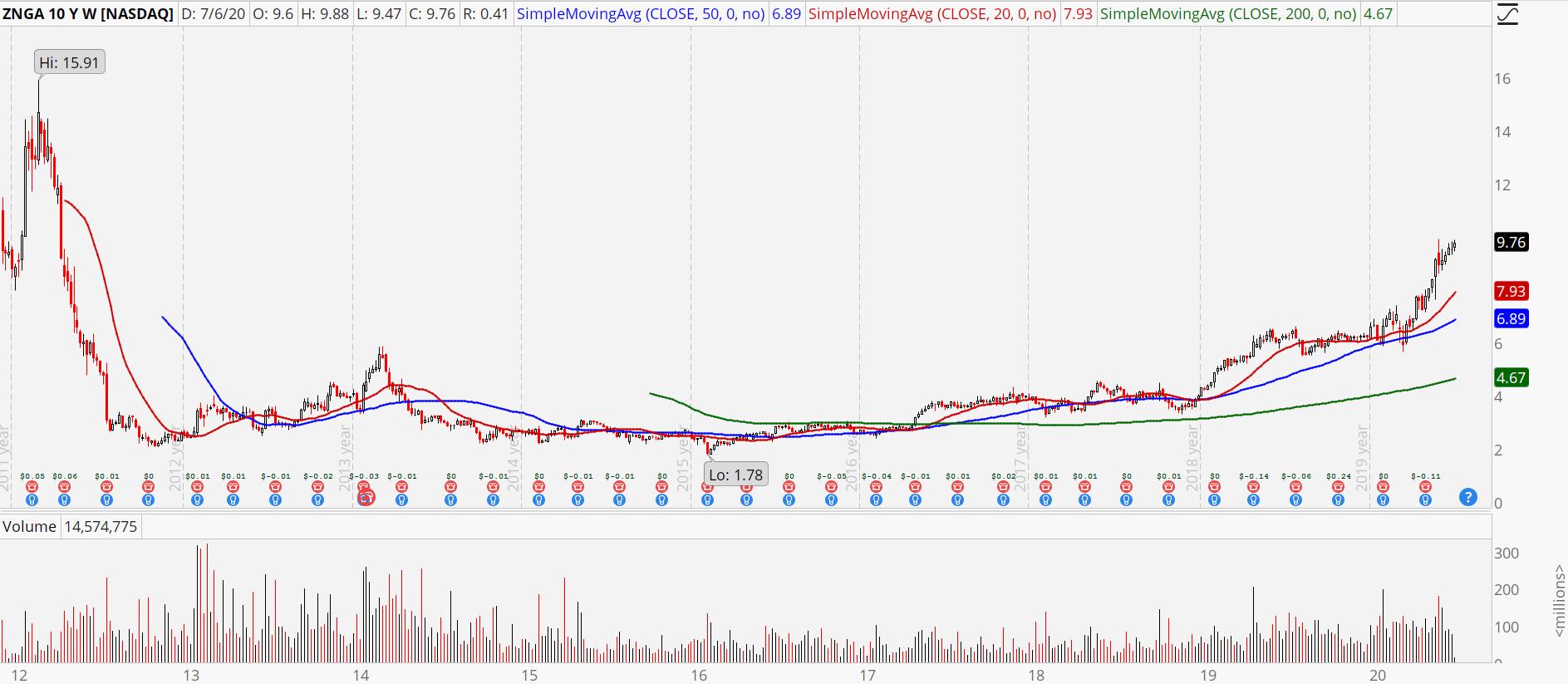 zynga stock chart