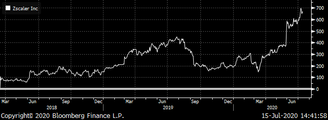 Chart showing Zscaler's total return from March 2018 to July 2020.