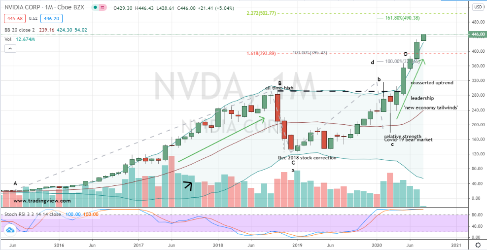 Nvidia (NVDA) monthly chart overbought situation