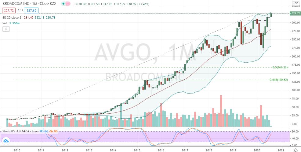 Broadcom (AVGO) monthly breakout just underway