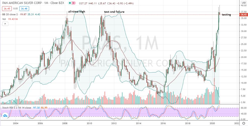 Pan American Silver (PAAS) multi-year breakout