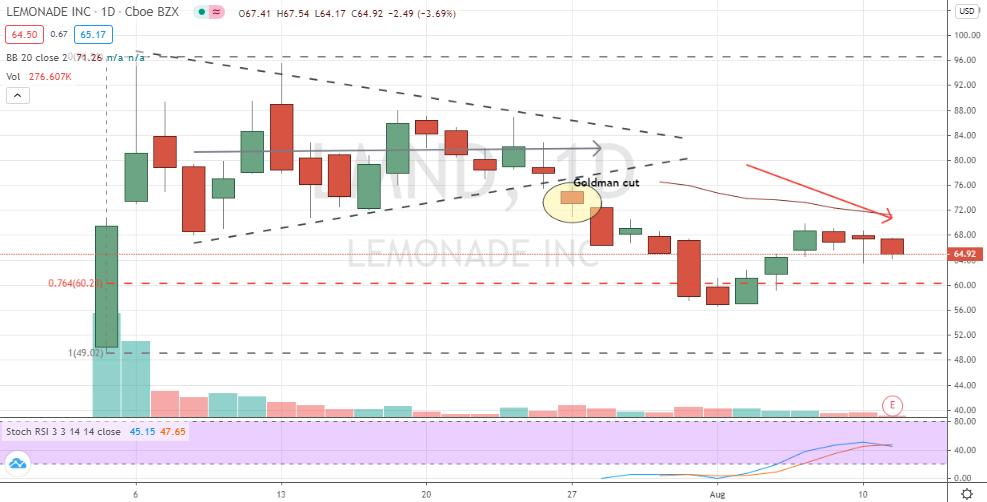 Lemonade (LMND) bearish downtrend in motion