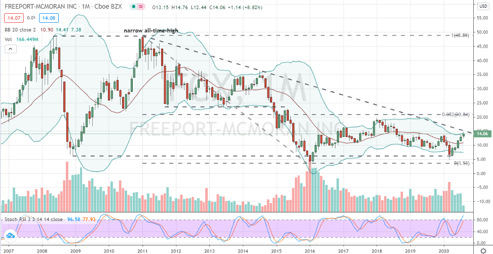 Freeport McMoRan (FCX) monthly downtrend breakout nearby