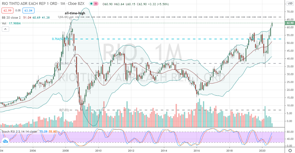 Rio Tinto Group (RIO) monthly chart breakout looming