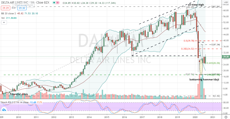 Delta Airlines (DAL) monthly bottoming candlestick