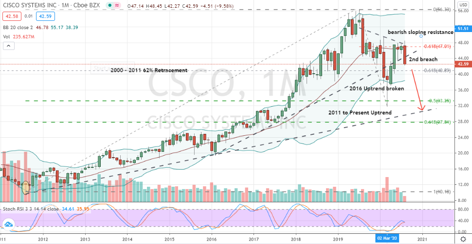 Cisco Systems (CSCO) poised for larger correction