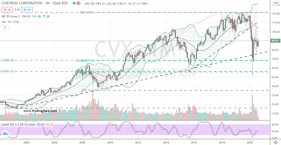 Chevron (CVX) well-positioned for bullish contrarians