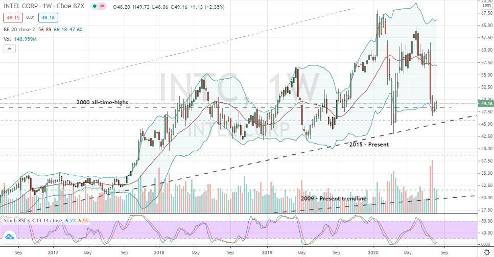 Intel (INTC) a weekly bottom to trade