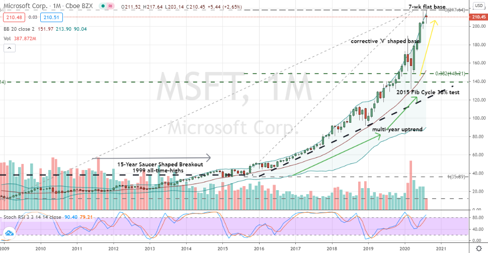 Microsoft (MSFT) Monthly chart base-on-base forming