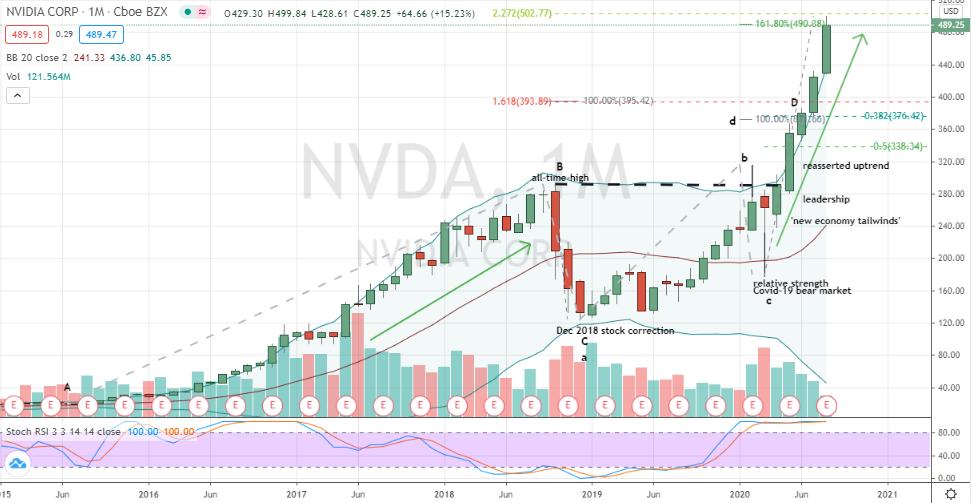 Nvidia (NVDA) monthly chart warns of bullish exhaustion