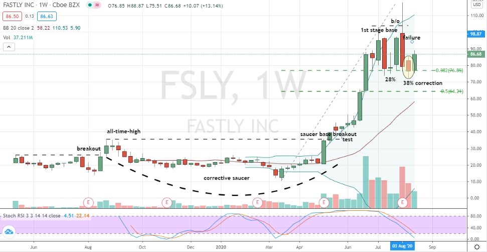 How And Why Fastly Stock Looks Ready To Buy Nasdaq