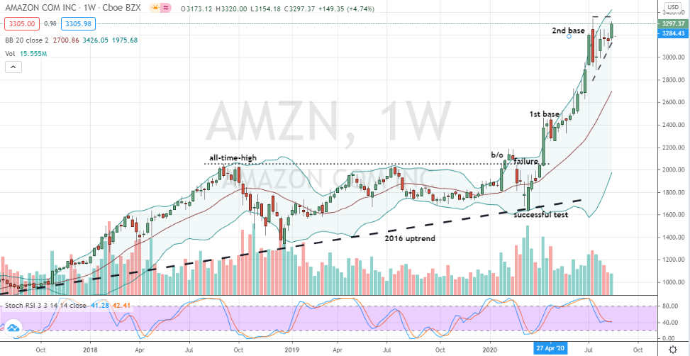 Amazon (AMZN) weekly chart shows second stage ascending triangle base