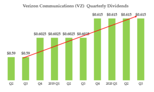 Verizon - Qtrly Dividends History