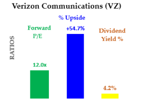 8-16-20 - VZ Stock - Upside, P/E and Dividend Yield