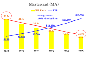 MA Stock - 5 Yr PE Ratio and EPS Growth