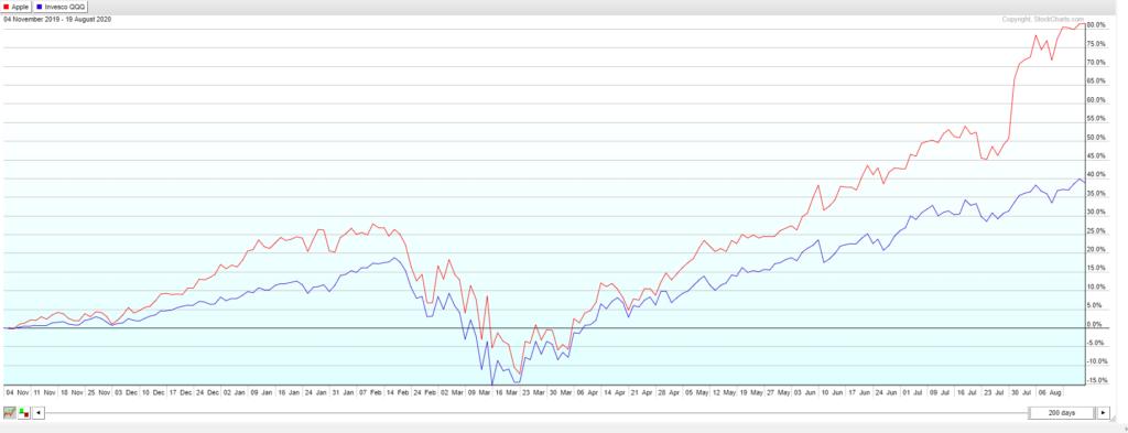 Apple stock versus QQQ stock last 200 days
