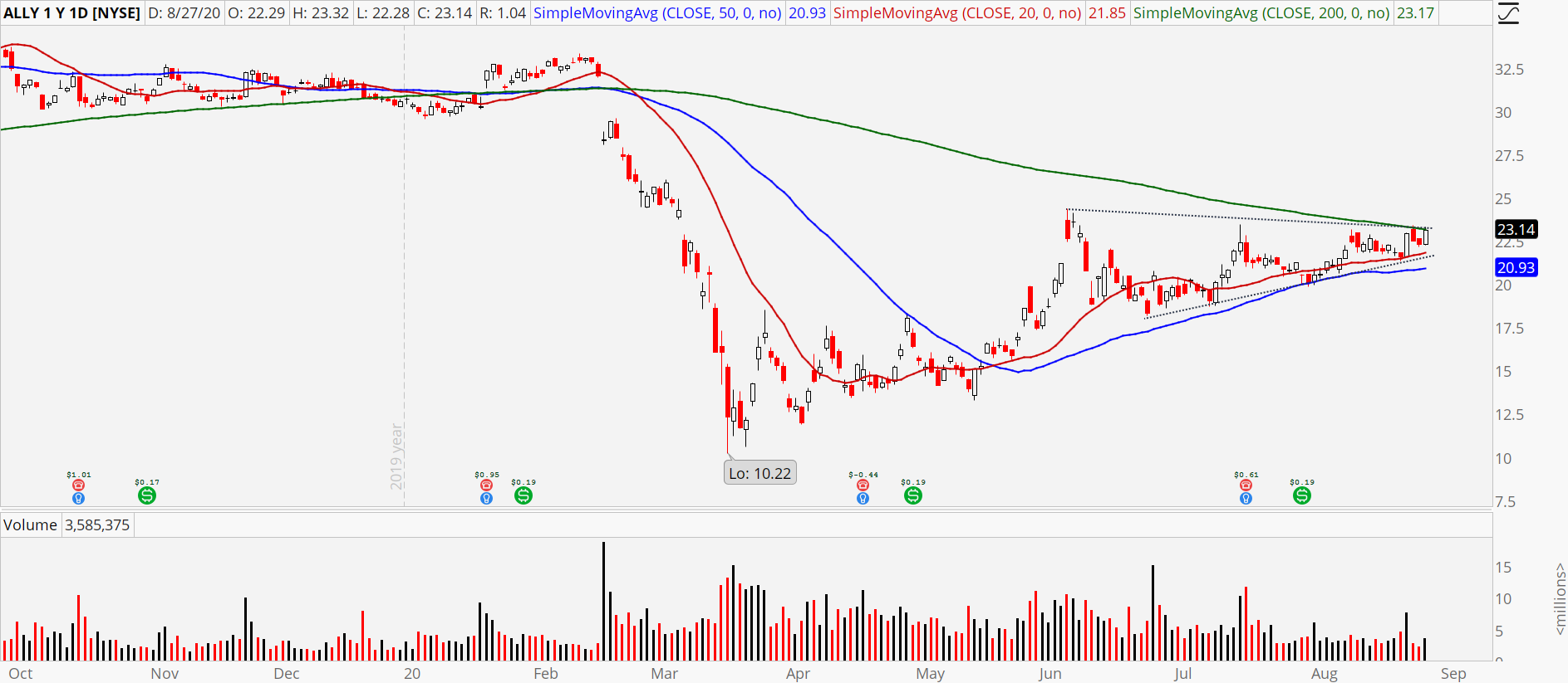 Ally Financial (ALLY) stock chart showing imminent breakout