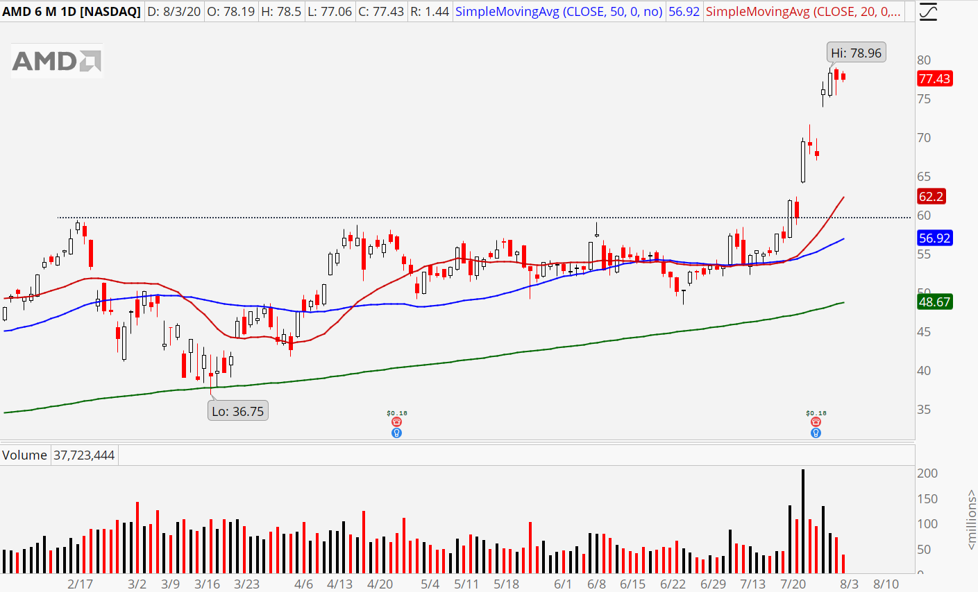 Advanced Micro Devices (AMD) daily chart showing old breakouts