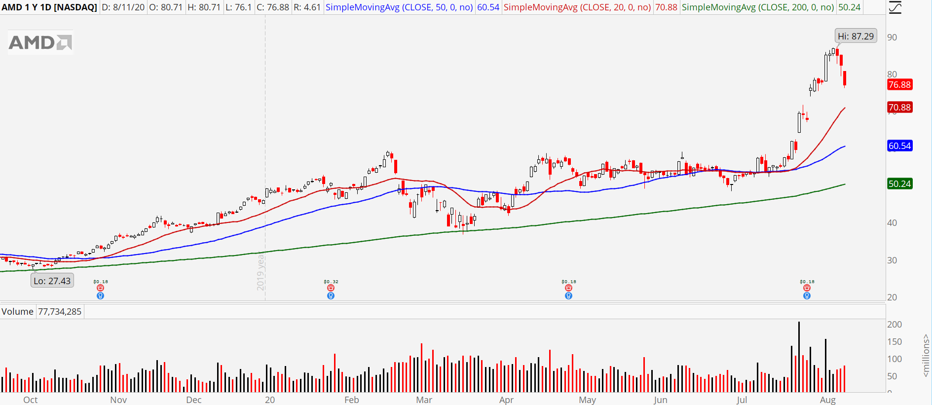 Advanced Micro Devices (AMD) stock chart showing bull retracement pattern