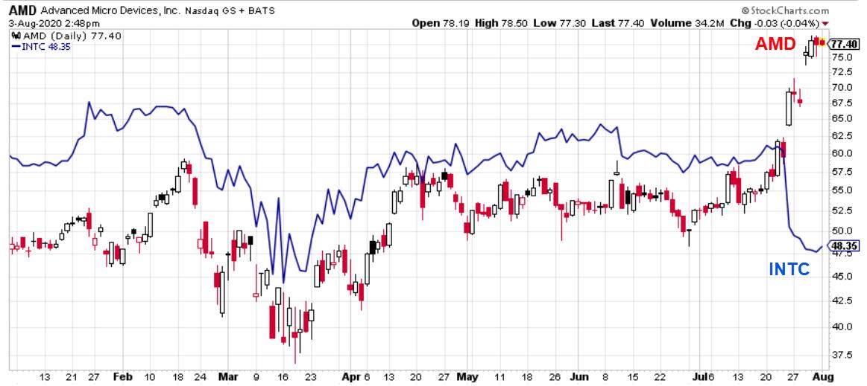 Advanced Micro Devices (AMD) versus Intel (INTC) stock performance