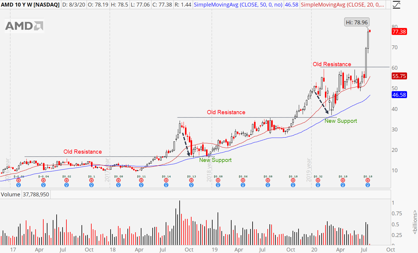 Advanced Micro Devices (AMD) weekly stock chart showing overbought