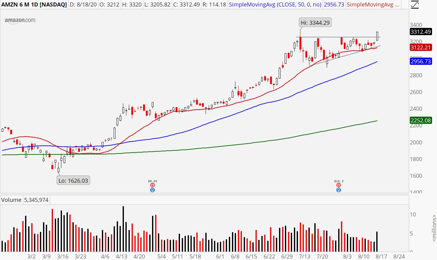 Amazon (AMZN) stock showing breakout