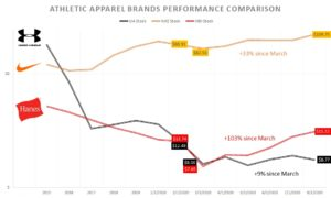 Athletic Apparel Brands Stock Performance Comparison