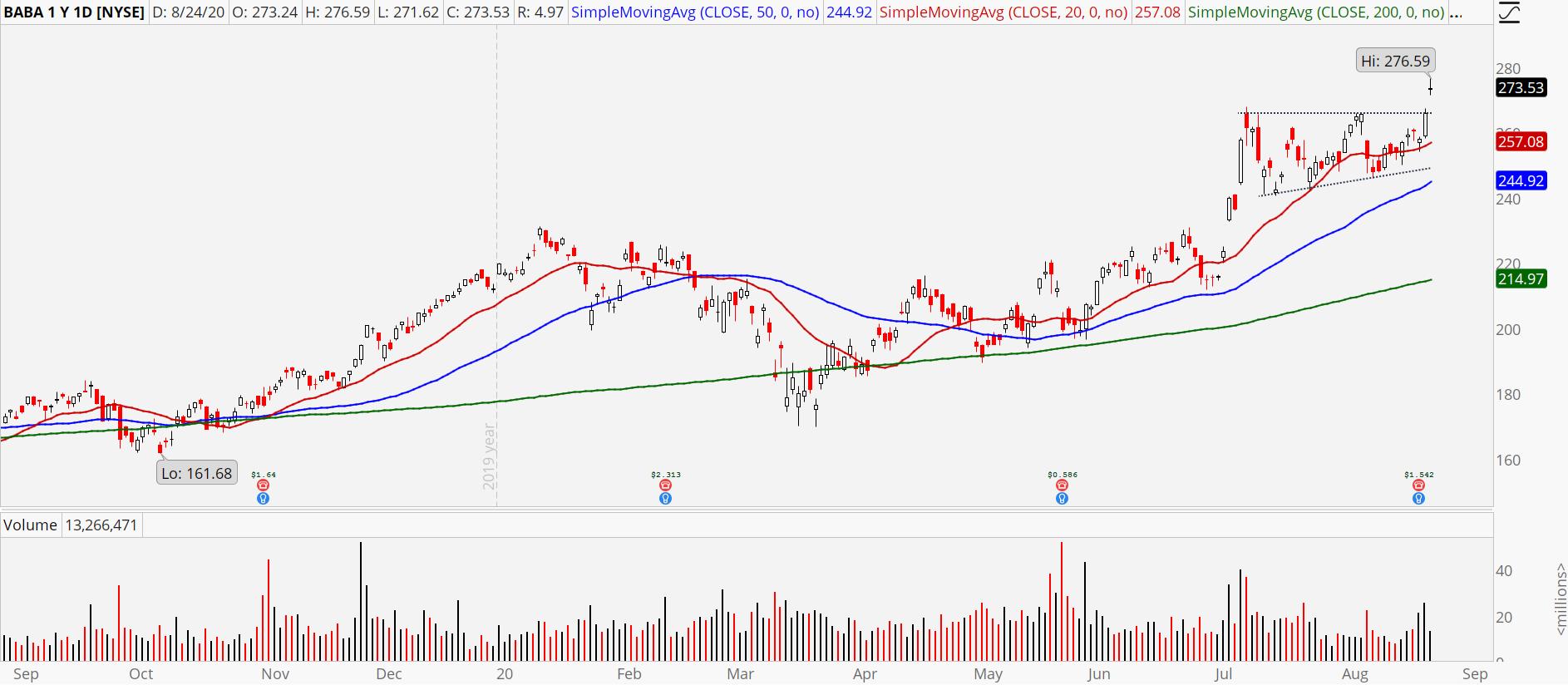 Alibaba (BABA) daily stock chart showing range break