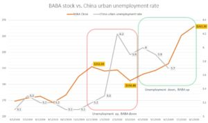 Alibaba stock vs. China urban unemployment rate