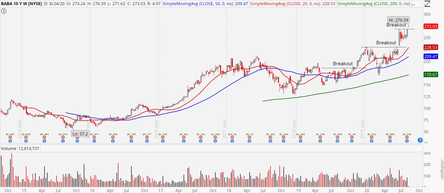 Alibaba (BABA) weekly chart showing breakout history