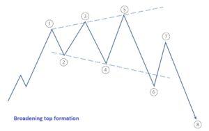 Broadening top formation visual