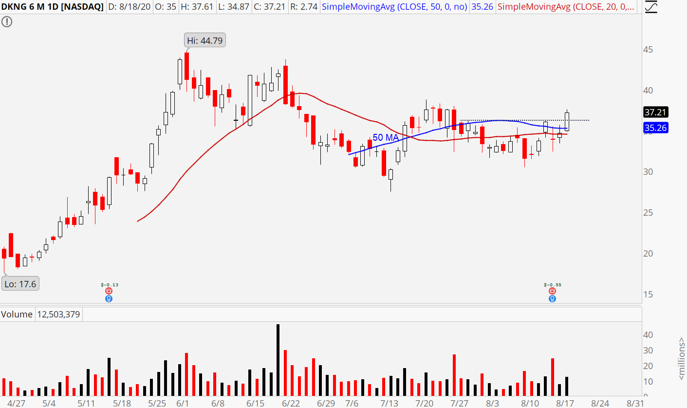 DraftKings (DKNG) stock chart showing 50 MA break