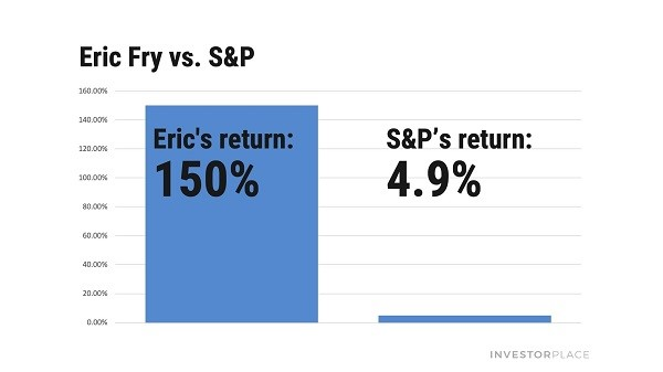 Graph comparing Eric Fry's 1-year return of around 150% to the S&P 500's at 4.9%.