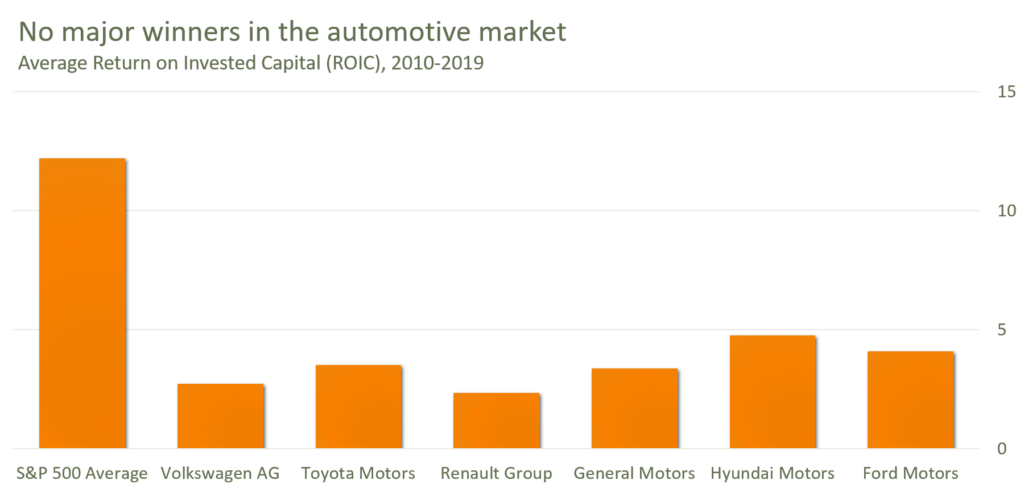 Chart showing the average ROIC of major automotive companies between 2010 and 2019.