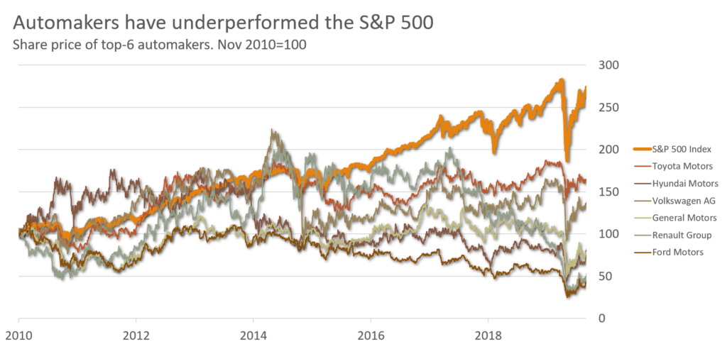 Chart showing the share price of top automakers from 2010 to 2020.