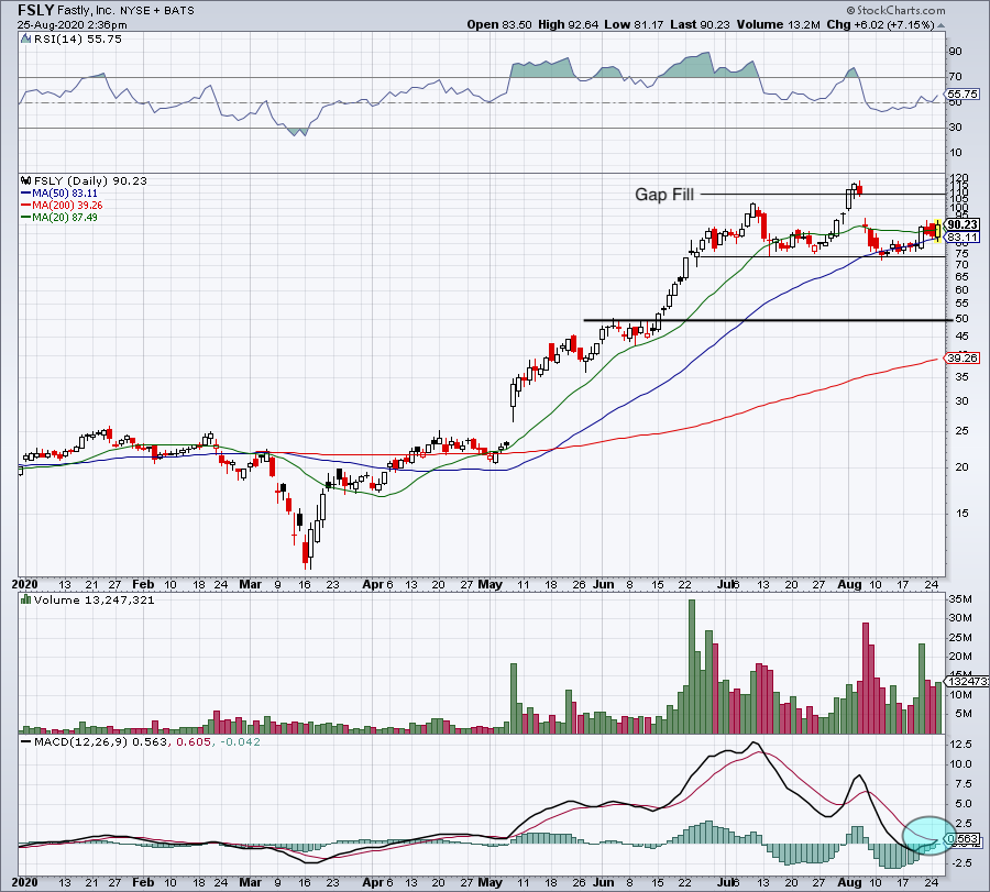 4 Top Stock Trades For Wednesday Msft Dkng Fsly Tgt Markets Insider