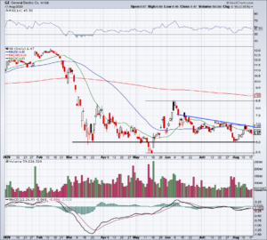 Daily chart of GE stock price.