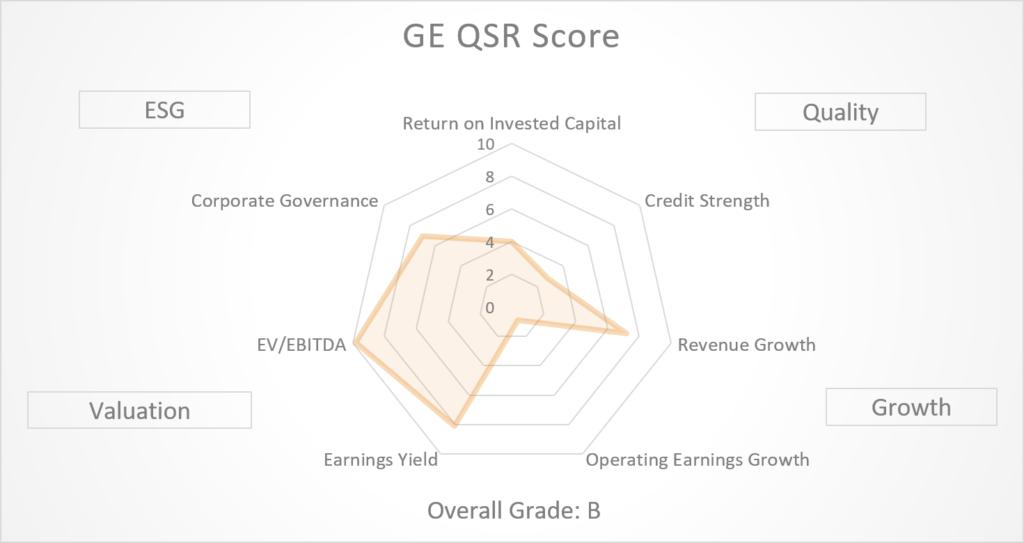GE - QSR Score Graph Aug 2020