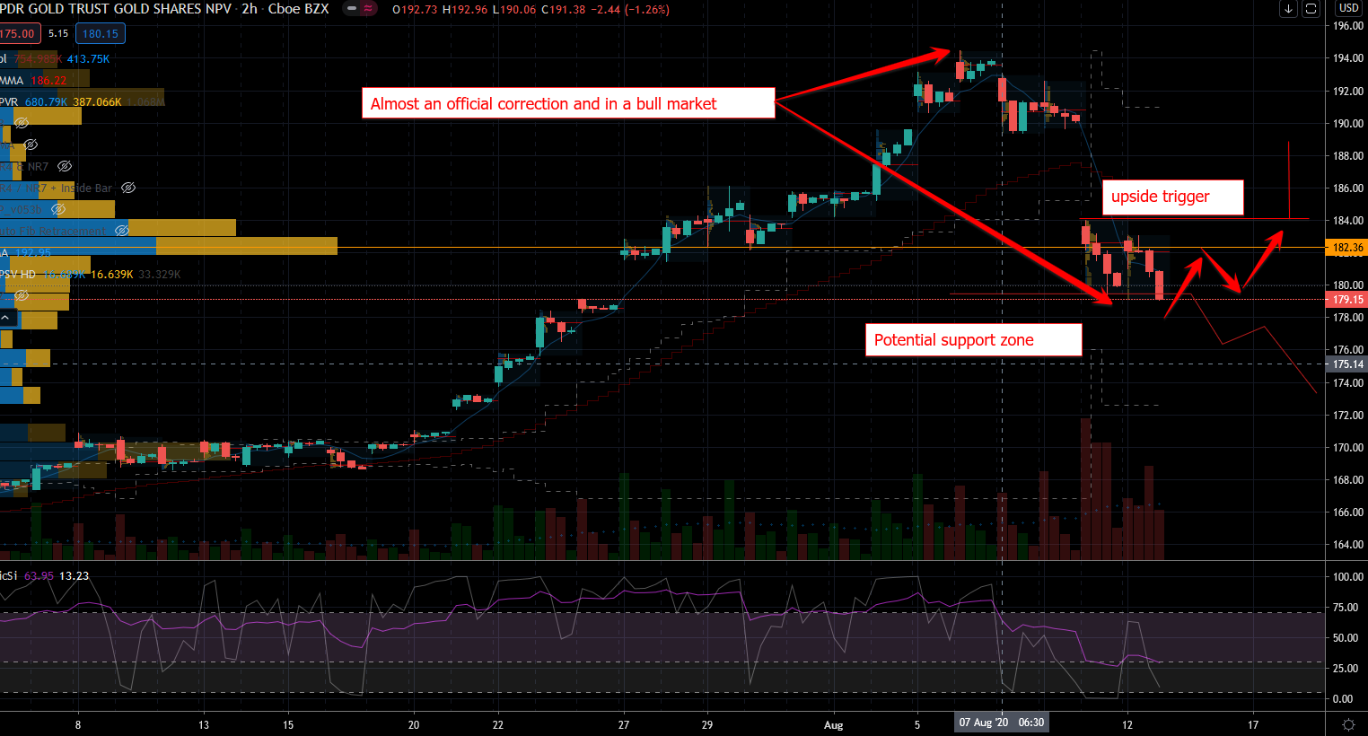 Oversold Stocks: Gold GLD Chart Showing Potential Reversal Zone