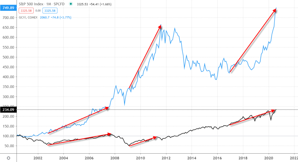 Chart comparing the growth of the S&P 500 and gold futures from 2001 to 2020.