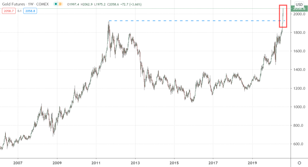 Chart showing weekly gold futures from 2006 to 2020.