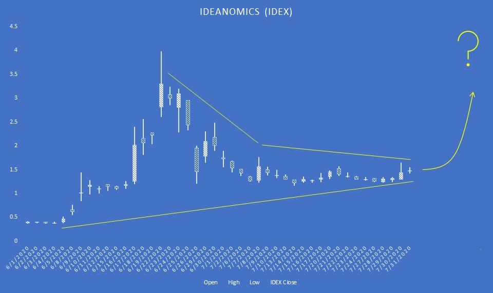 IDEX stock candlestick chart