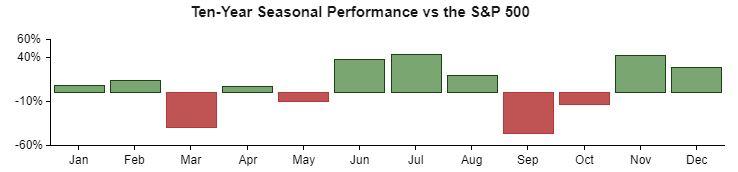 Nio's Seasonality performance over the S&P 500