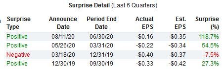 Nio earnings beat consensus estimates