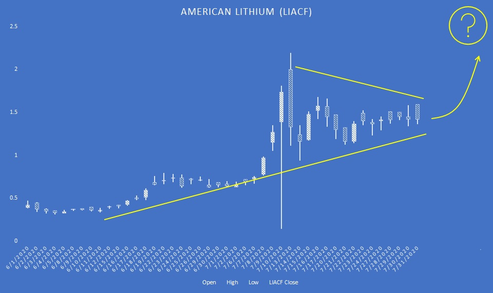 LIACF stock candlestick chart