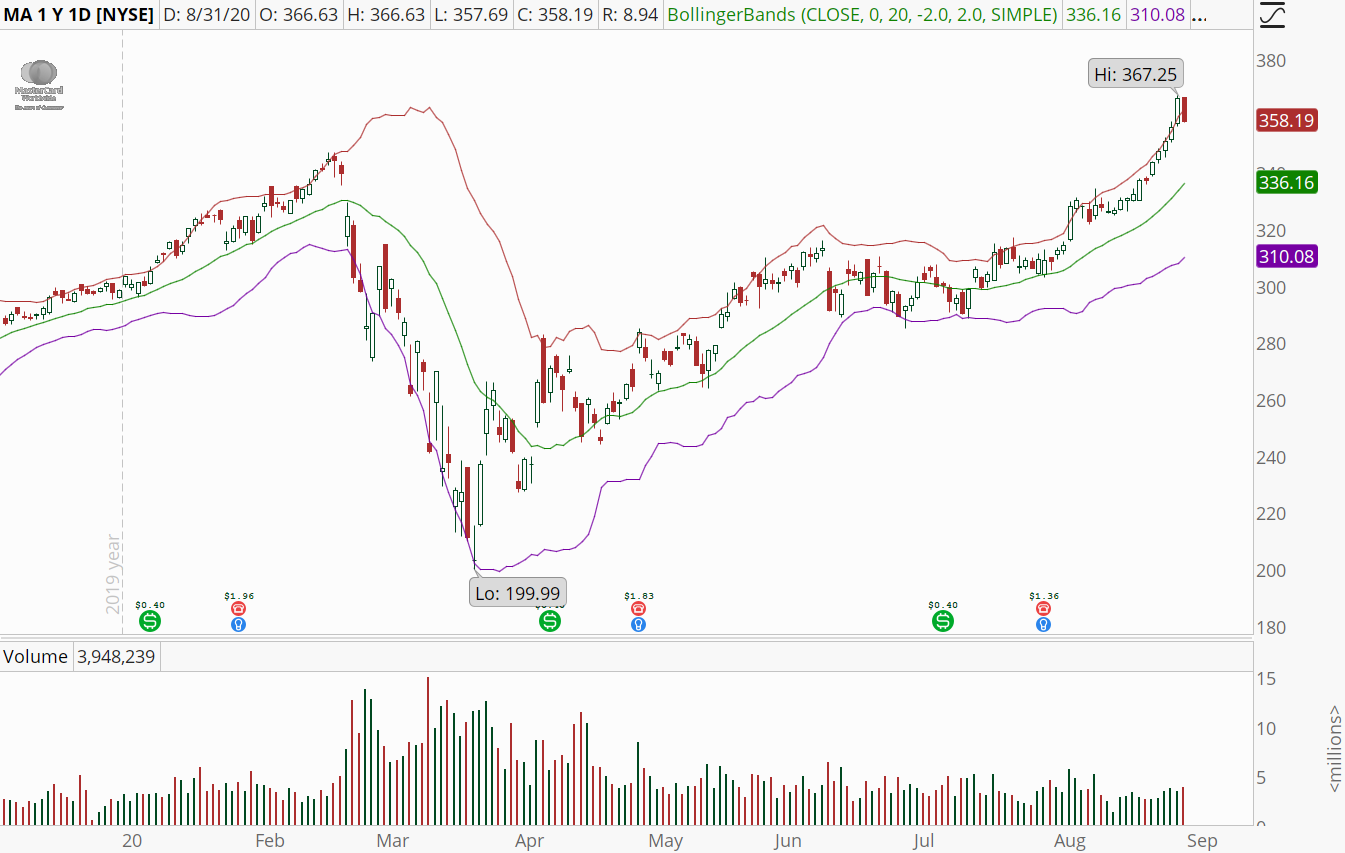 Mastercard (MA) stock chart showing overbought conditions