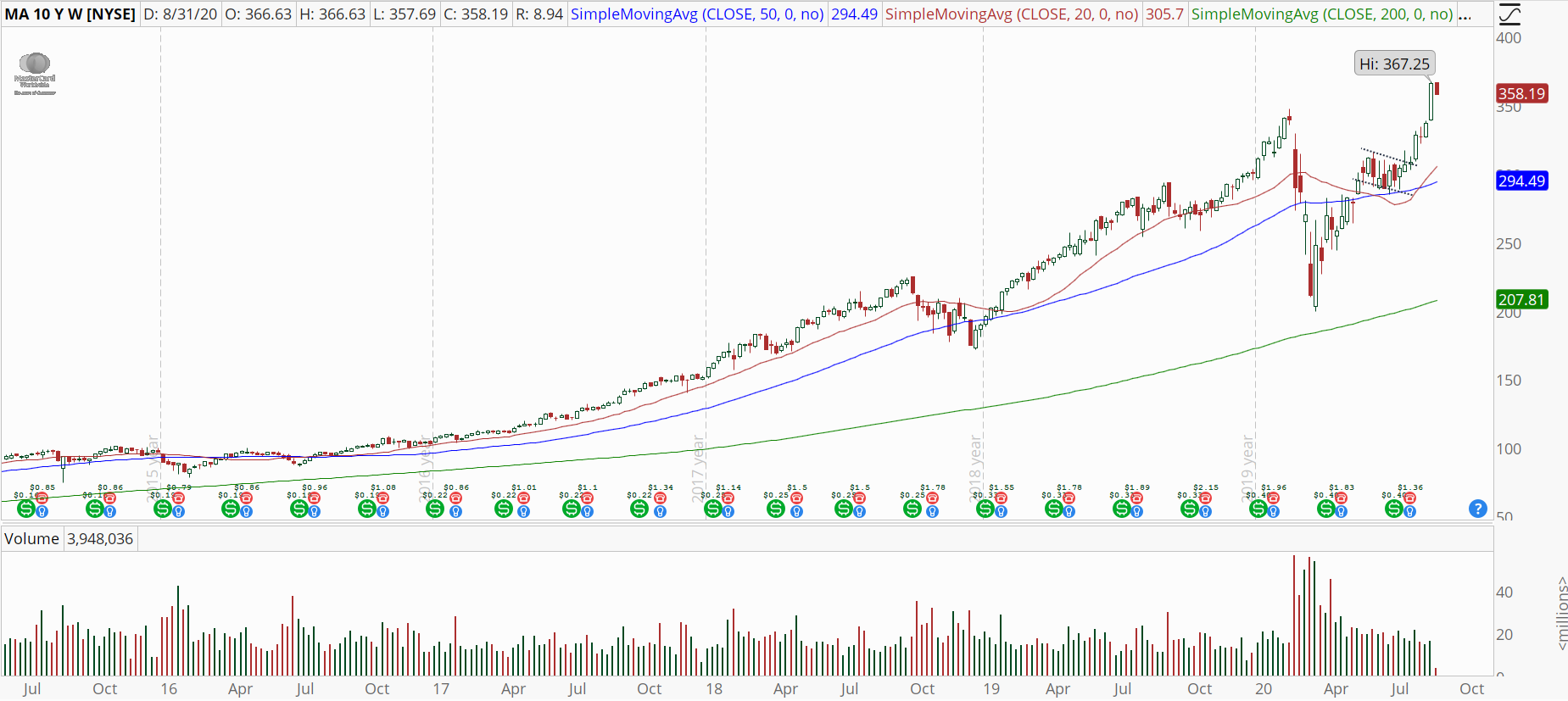Mastercard (MA) weekly chart showing powerful uptrend