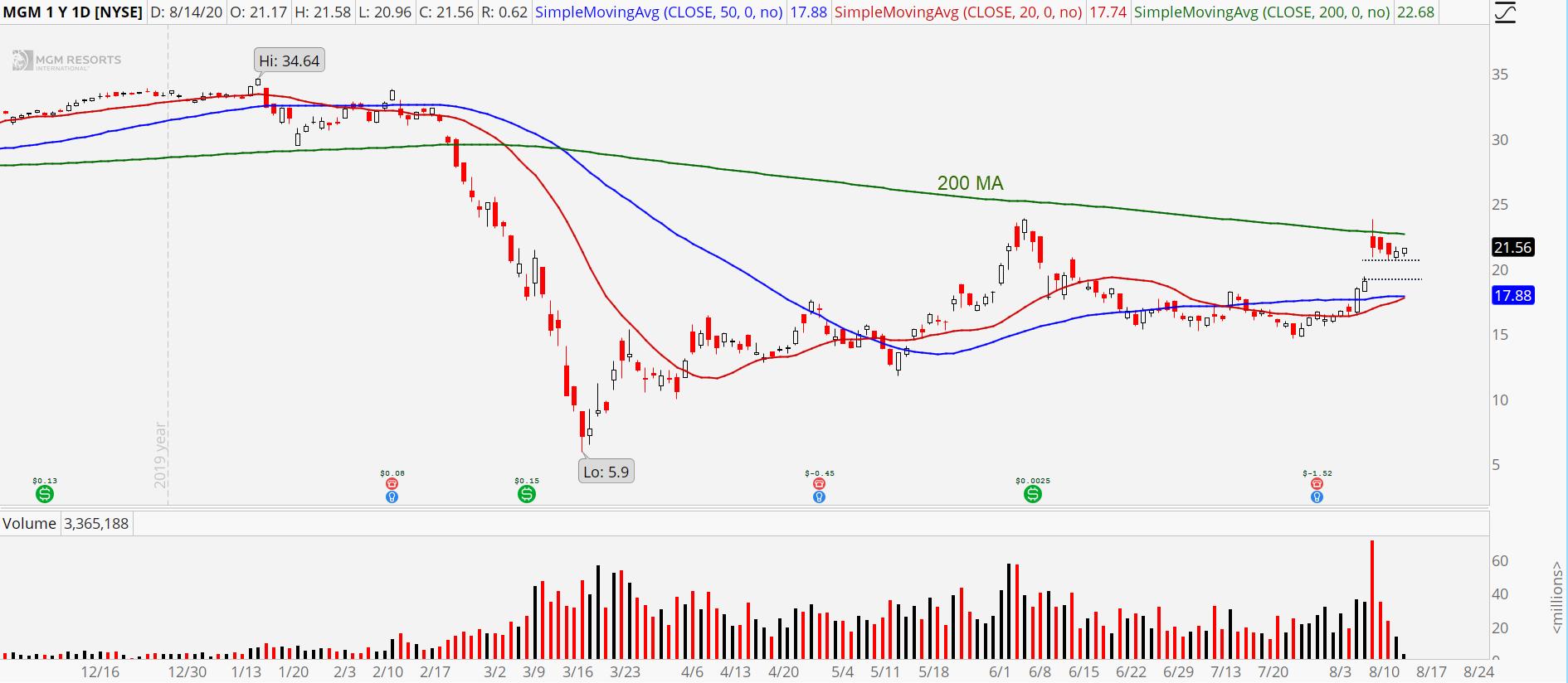 MGM Resorts (MGM) chart showing pullback buy