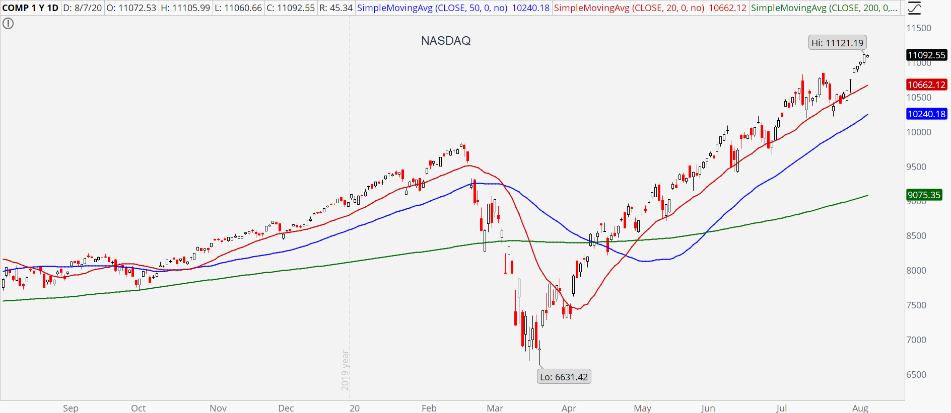 Nasdaq Composite chart showing powerful uptrend