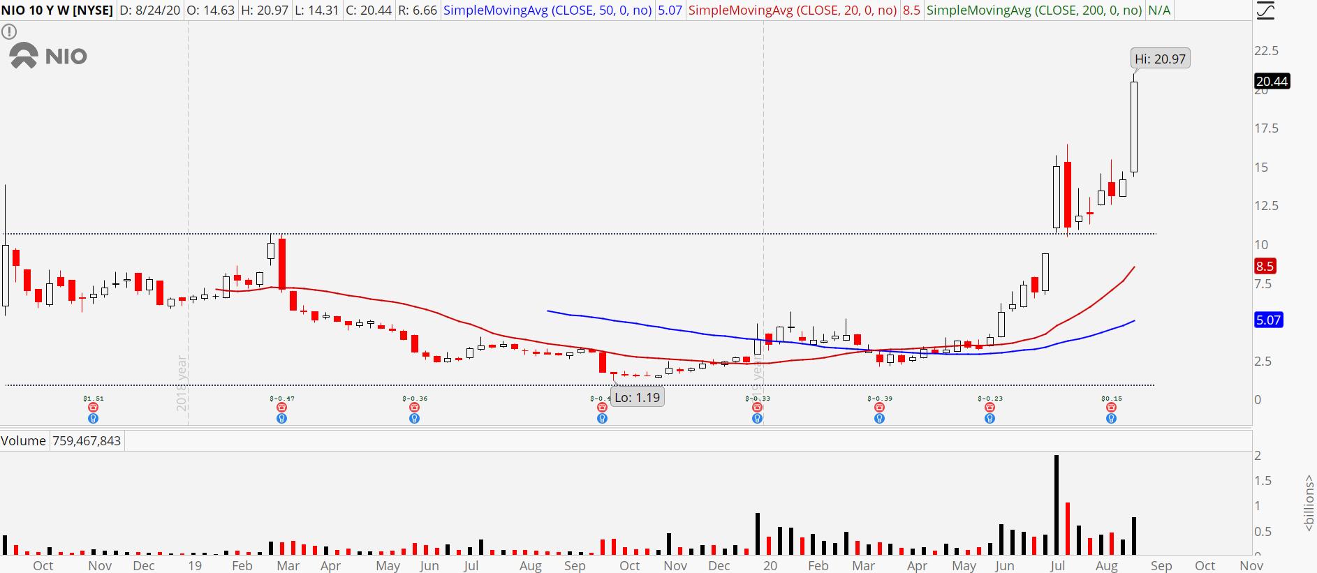Nio (NIO) weekly chart showing massive surge